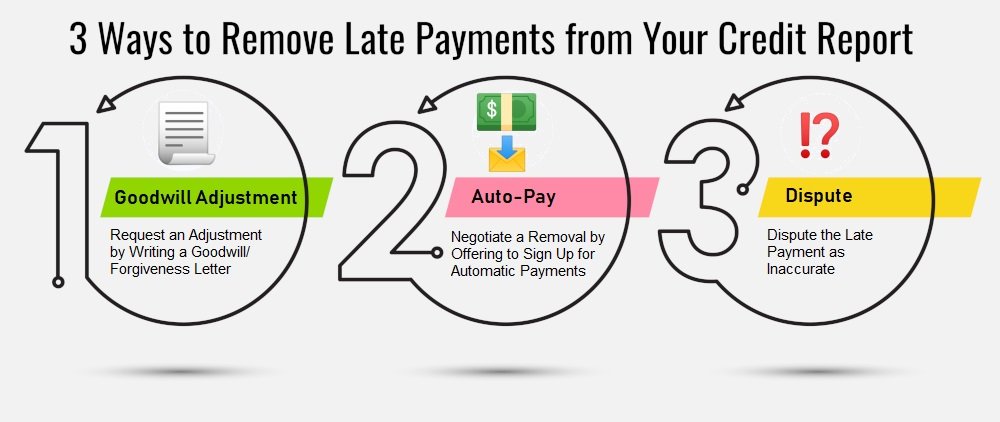 How to remove late payment from credit report
