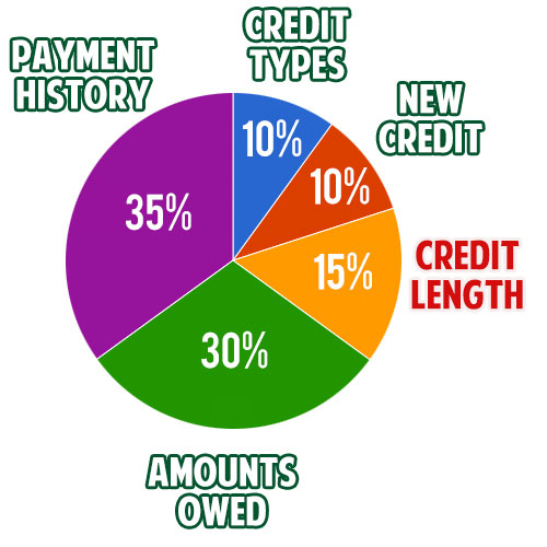 credit score breakdown