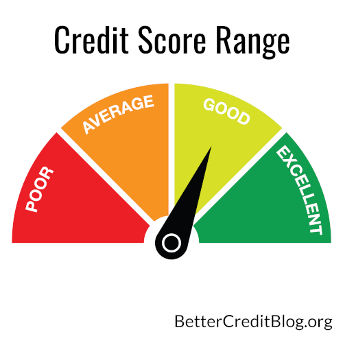 730 Credit Score >> What Your Credit Score Range Means Improve Your Credit